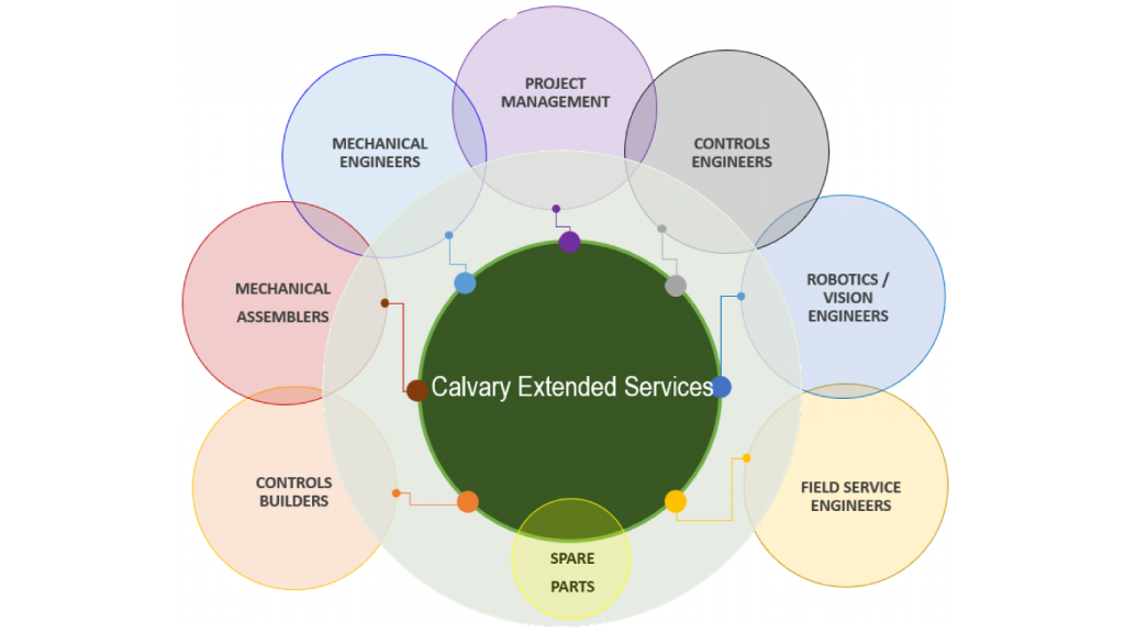 Calvary Extended Services